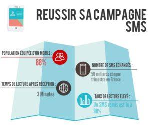 reussir-sa-campagne-sms